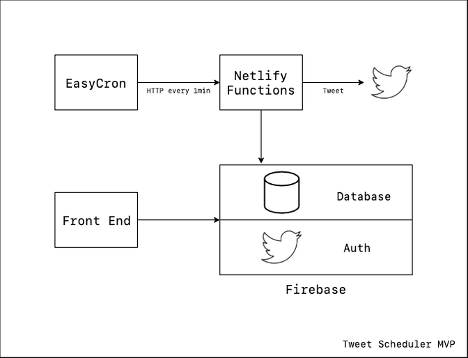 the initial architecture of Tweet Scheduler